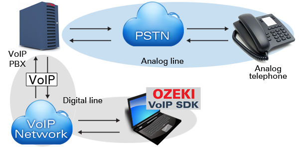 Figure 1 connection between the voip technology and the pstn
