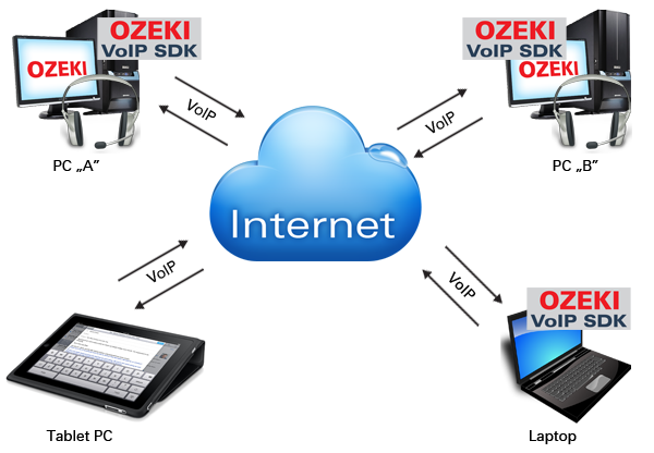Ozeki C# SIP Stack - How to build a softphone voip sip client