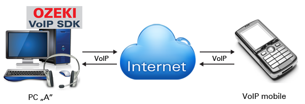 VoIP Technology (How VoIP works)