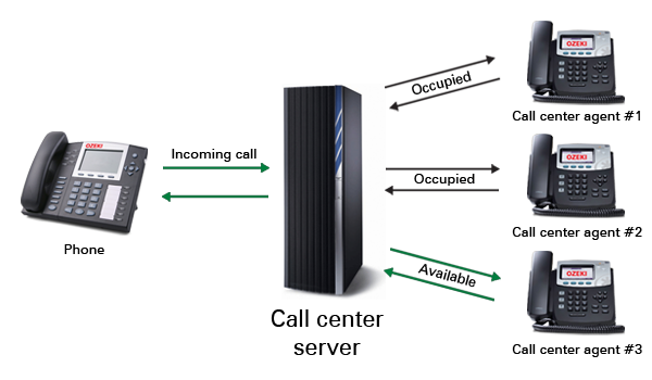 Ozeki C# SIP Stack - Sip presence in call routing