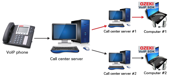 Ozeki C# SIP Stack - Voip call routing