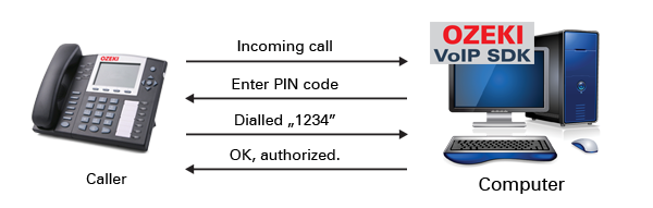 Ozeki C# SIP Stack - Caller authorization using DTMF pin codes