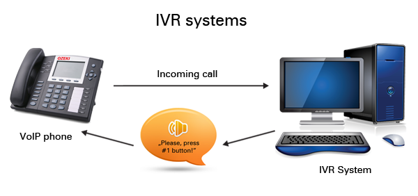 Ozeki C Sip Stack How To Implement Voip Ivr Systems In