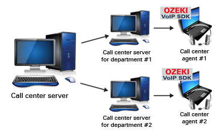 Ozeki C# SIP Stack - Voip multi-site call center