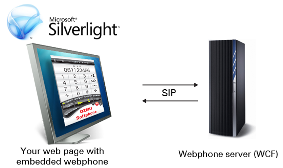 Your first step to the silverlight voice/video chatting client.