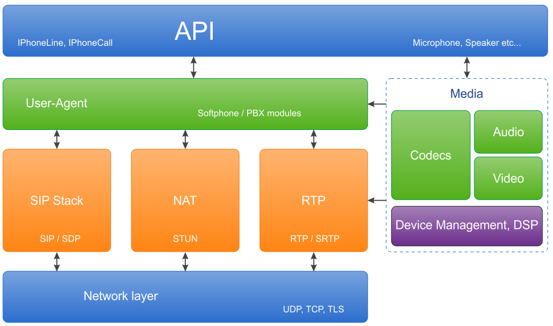 Ozeki C# SIP Stack - The Ozeki VoIP component model