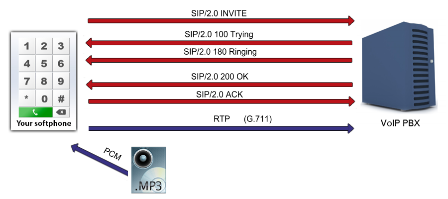 Ozeki C# SIP Stack - How to play an mp3 file into a voice call using