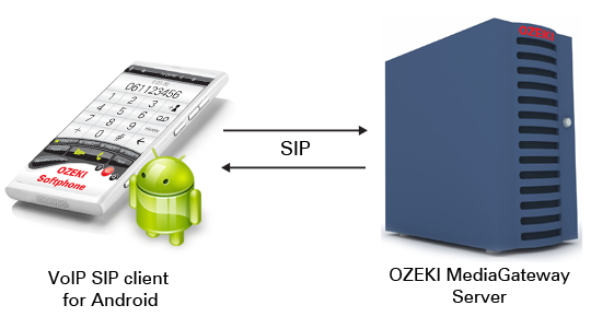 Ozeki C# SIP Stack - How to build an Android VoIP client