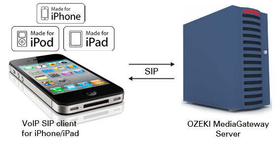 Ozeki C# SIP Stack - How to build an Apple iPhone/iPad VoIP