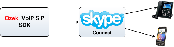 voip calls from ozeki voip sip sdk to telephone via skype connect