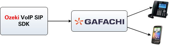 connection with gafachi