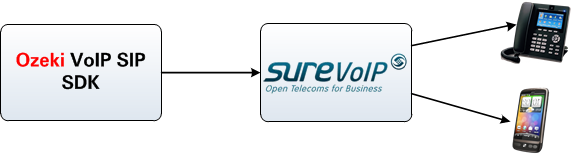 connection with surevoip