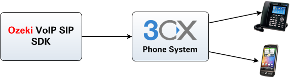 calling contacts via 3cx phone system