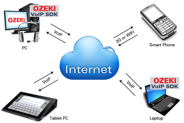 voip communication devices
