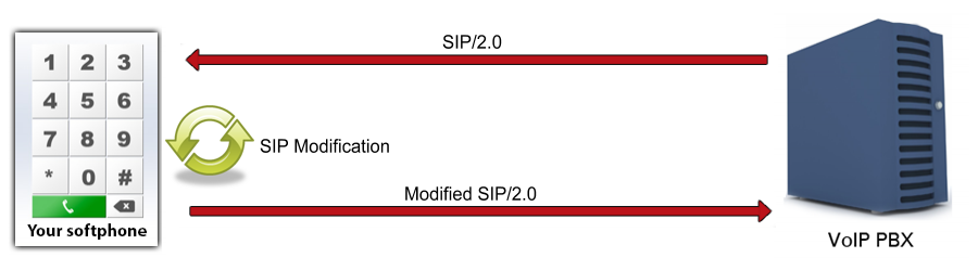 Ozeki C# SIP Stack - How to work with sip and sdp in voip