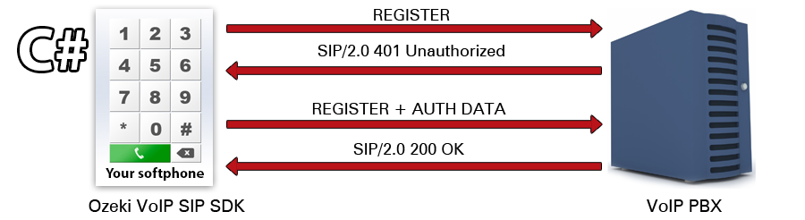 Ozeki C# SIP Stack - Register to SIP PBX